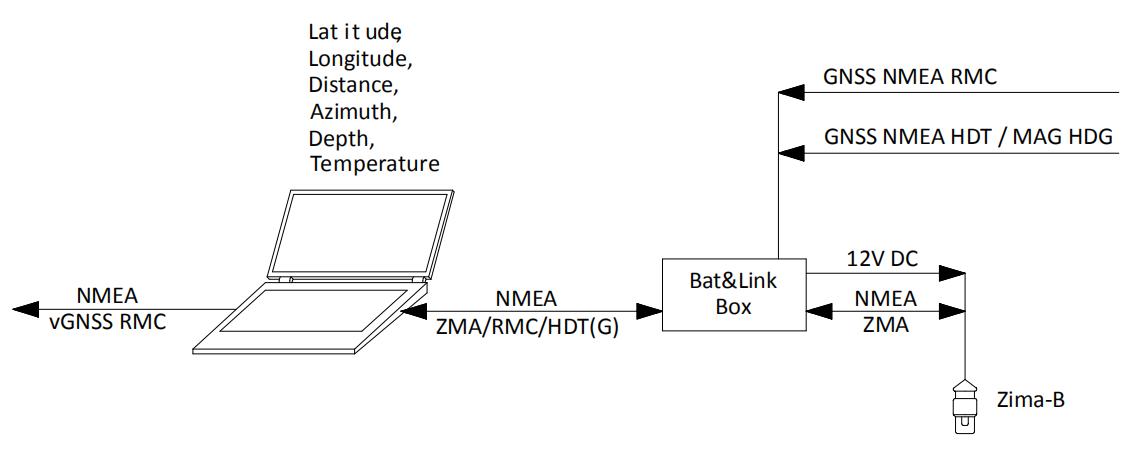 Zima-B absolut scheme
