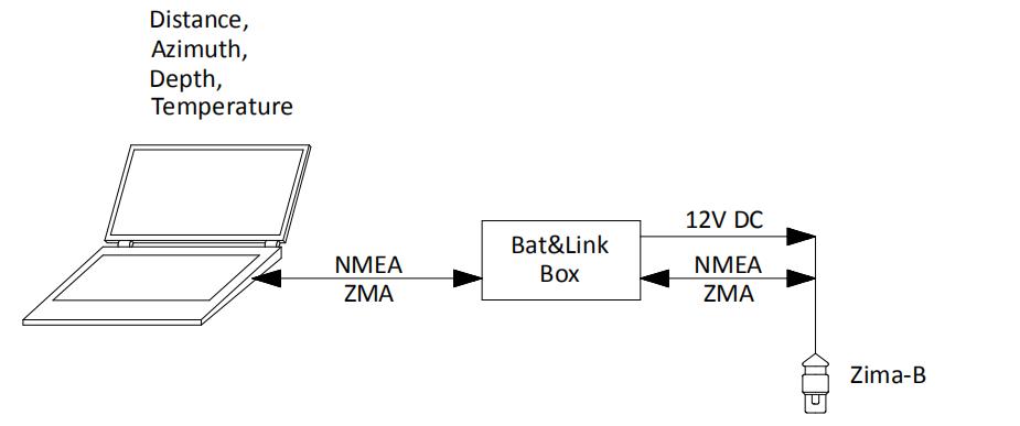 Zima-B relative scheme